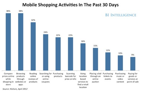 How Consumers Are Shopping With Their Phones | Digital Stats and Trends | Scoop.it
