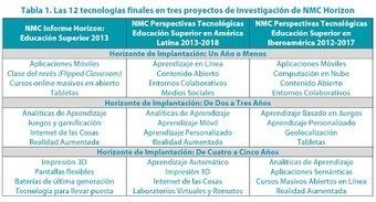 CUED: Horizontes de trabajo en la Educación Superior en América Latina   Educación a Distancia y TIC   Scoop.it
