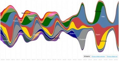 A graphical summary of Euro 2012 on Twitter | Creative Education, Learning, Technology and Change | Scoop.it