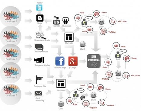 Une stratégie digitale c'est quoi ? | Community management et Social Media | Scoop.it