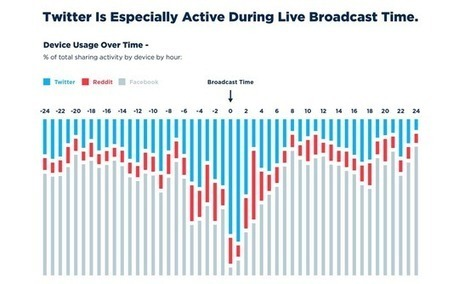TV Becomes Major Driver of Social Activity [Study] | The Social Media Story | Scoop.it
