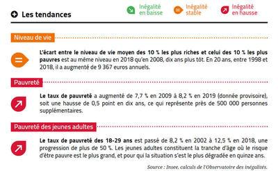 Rapport 2021: l'essentiel sur les inégalités de revenus