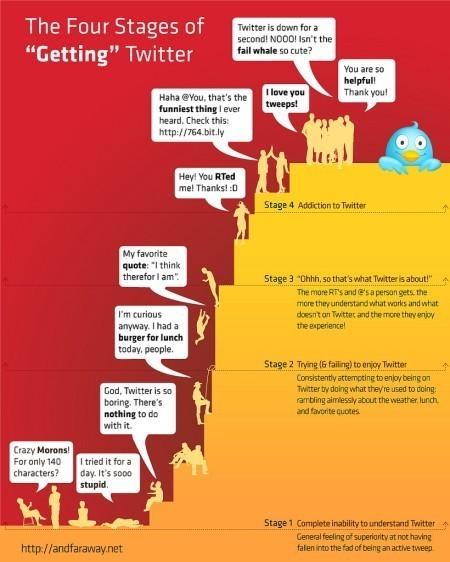 Les différentes étapes avant de devenir un Twitter addict ! | E-commerce : Règles & Tendances | Scoop.it