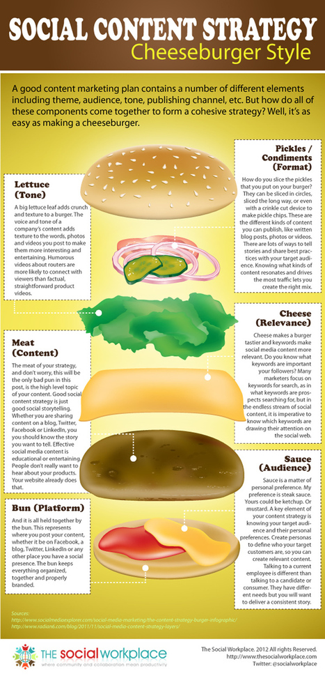Social Content Strategy Cheeseburger Style an infographic /@BerriePelser | Online Marketing | Scoop.it