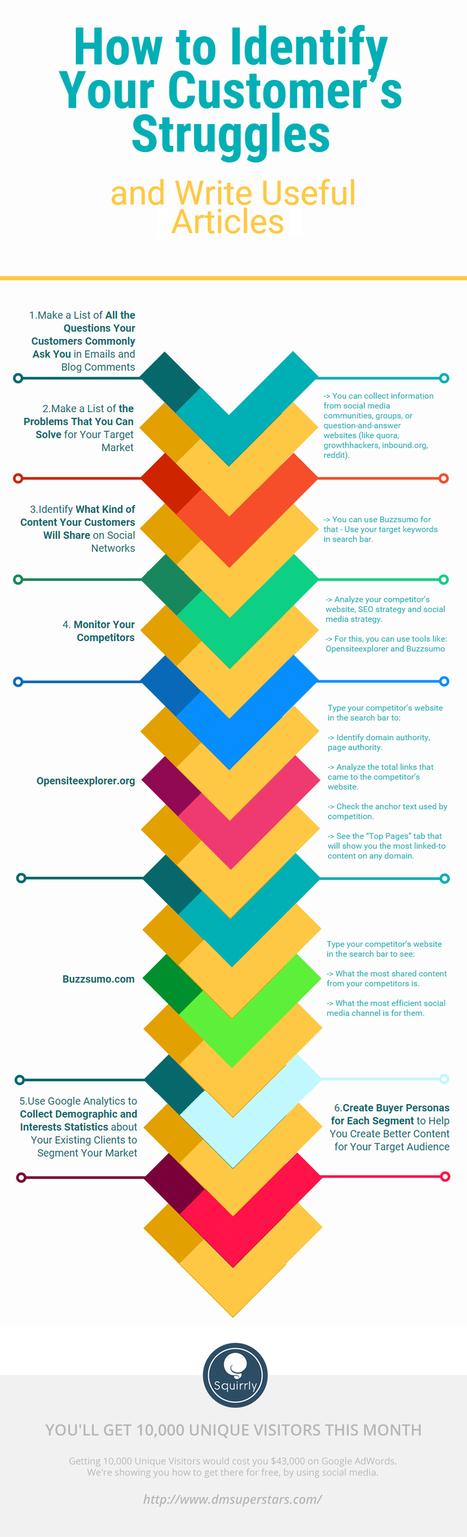 Blog et réseaux sociaux : comment trouver des idées de messages efficaces ? [Infographie]   Devenir Auto-entrepreneur   Scoop.it