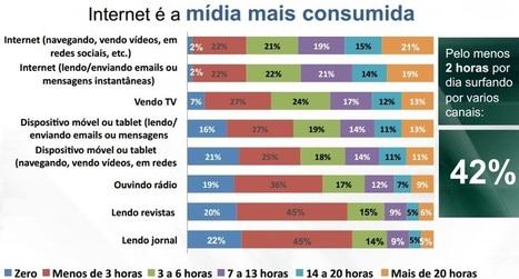 Internet é a mídia mais consumida pelos brasileiros | Marketing Online 2.0 | Scoop.it
