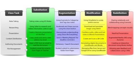 A Great Chart on SAMR Model Applied to Classroom iPad Apps | Mrs Beatons Web Tools 4 U | Scoop.it