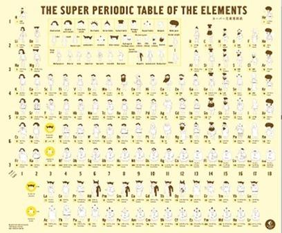 una tabla peridica que destaca muy grficamente la agrupacin de los elementos en familias