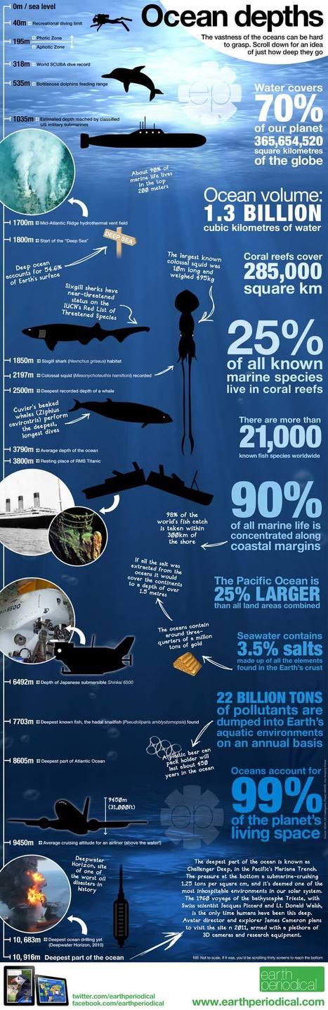 Ocean depths infographic | Infographics | Scoop.it