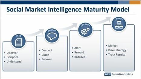 4 steps to achieve social media maturity   Une vision étudiante du marketing   Scoop.it