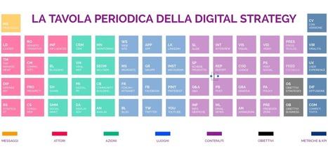 La tavola periodica della digital strategy   Digital Marketing News & Trends...   Scoop.it