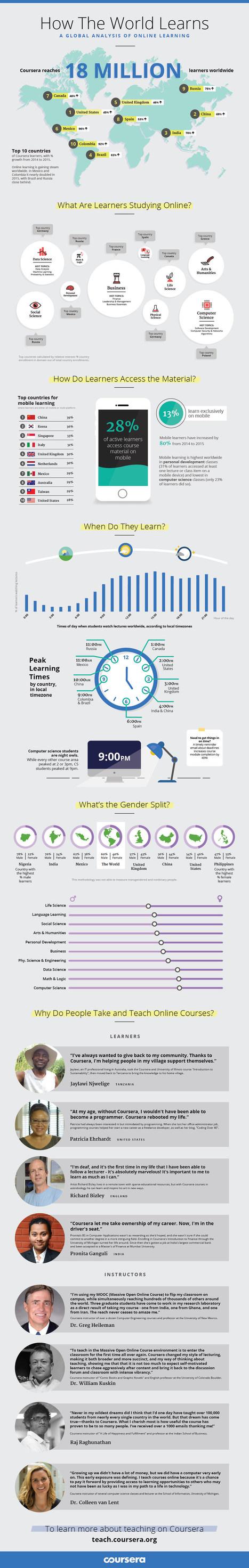 Infographie : How the World Learns, by Coursera | Sciences du numérique et e-education | Scoop.it
