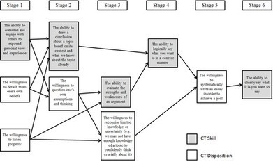A Student-Centred Conceptualisation of Critical Thinking | Infotention | Scoop.it