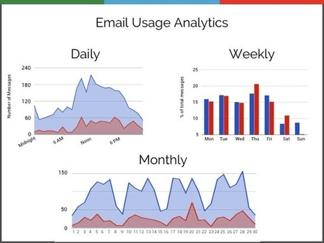 Gmail Meter - Advanced Email Analytics and Statistics | Innovative Web! | Scoop.it