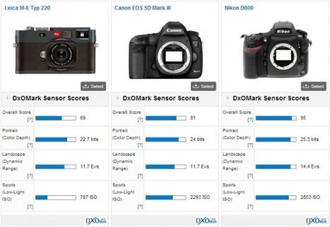 First Leica camera test results published at DxOMark   Photography Gear News   Scoop.it