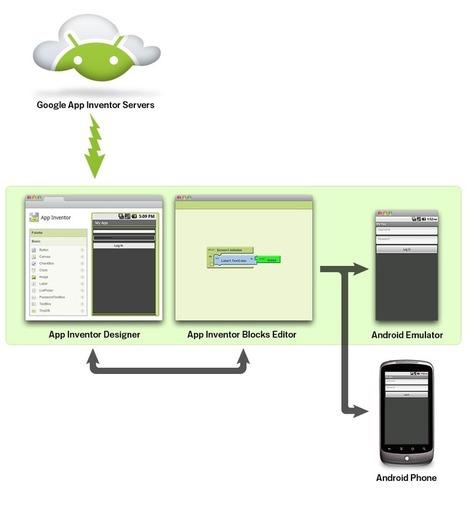 What is App Inventor? | App Inventor Edu | mlearn | Scoop.it