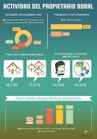Turismo rural en España, entre el autoempleo y los ingresos extra | Hoteles | Turismo, Redes y Conocimiento | Scoop.it