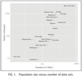 Ce que la gestion de l'open-data dit des villes | Logiciels libres,Open Data,open-source,creative common,données publiques,domaine public,biens communs,mégadonnées | Scoop.it