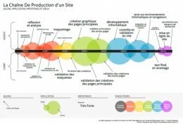 Chaîne de production d'un site Web en un clin d'oeil | Beyond Marketing | Scoop.it
