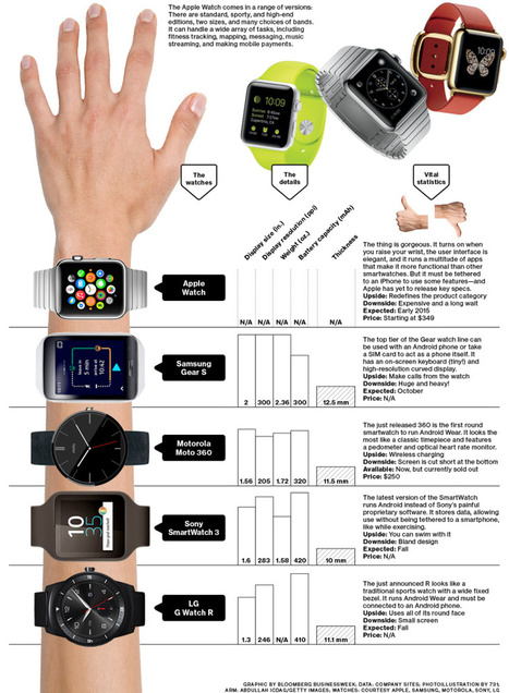 Apple watch frente a sus competidores #infografia #infographic #apple | Seo, Social Media Marketing | Scoop.it