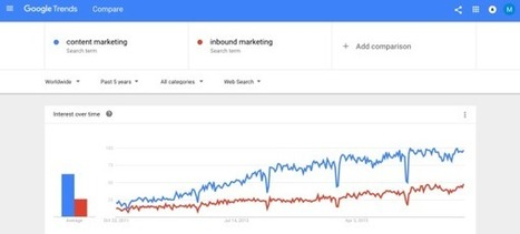 Nine Definitions: How Content Marketing Works Within Marketing   CMI   SocialMoMojo Web   Scoop.it