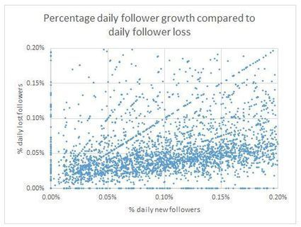 A Look Behind The Big Data Twitter Curtain Thanks To A Wizard | BI Revolution | Scoop.it
