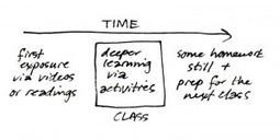 La Innovación educativa - What is the Flipped Classroom | The Flipped Classroom | Hablando de enseñar y aprender | Scoop.it