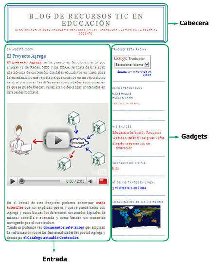 Eduteka - Uso Educativo de los Blogs Características de Blogger | Blog's: Uso Educativo | Scoop.it