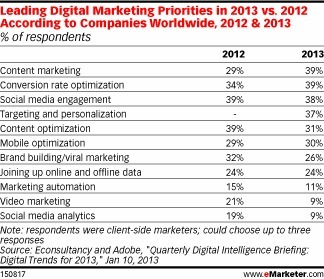 Content Vaults to No. 1 Marketing Priority for 2013 but Do Middle East Marketers have a Content Marketing strategy for 2013, yet?   Media Intelligence - Middle East and North Africa (MENA)   Scoop.it
