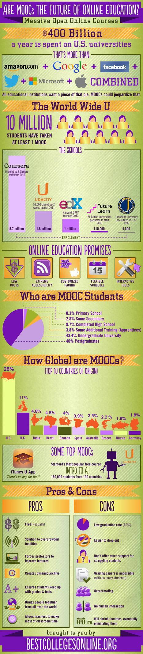 Are MOOCs the Future of Online Education? | Neli Maria Mengalli's Scoop.it! Space | Scoop.it
