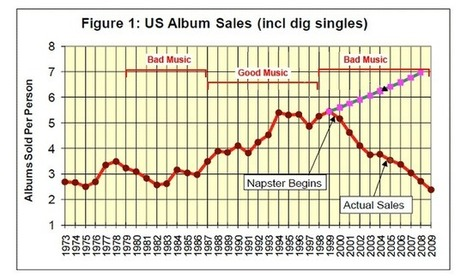 The real reason why the music industry collapsed, it stopped evolving! ABC Tech & Games   Arts Independent   Scoop.it