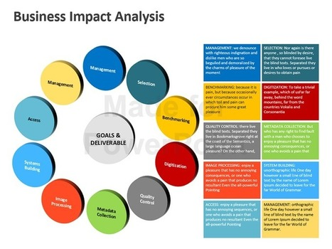 business impact analysis: powerpoint presentati, Presentation templates