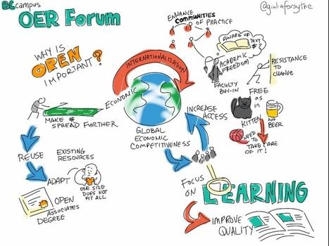 Making sense of open educational resources | Tony Bates | Metodología Didáctica para el E-learning | Scoop.it