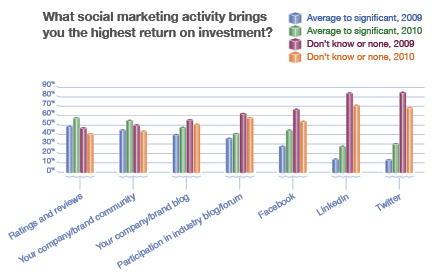 What CMOs Are Thinking About Social Media   B2B Social Media Marketing   Scoop.it