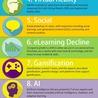 Re-Ingeniería de Aprendizajes