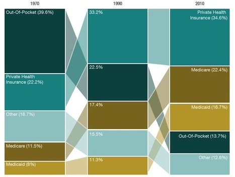 Health Care Spending In America, In Two Graphs : NPR | Healthy Vision 2020 | Scoop.it