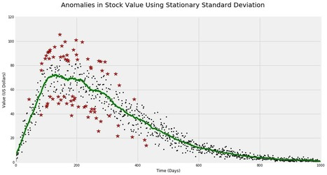 Anomaly Detection' in Business Analytics & Data Science