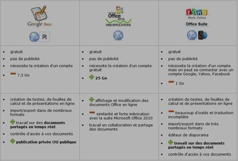 Ecriture collaborative : travailler avec des applications dans les nuages | E-apprentissage | Scoop.it