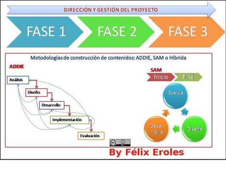 Diseño Instruccional ADDIE vs SAM, a vueltas con los proyectos de contenidos | Didáctica | Scoop.it