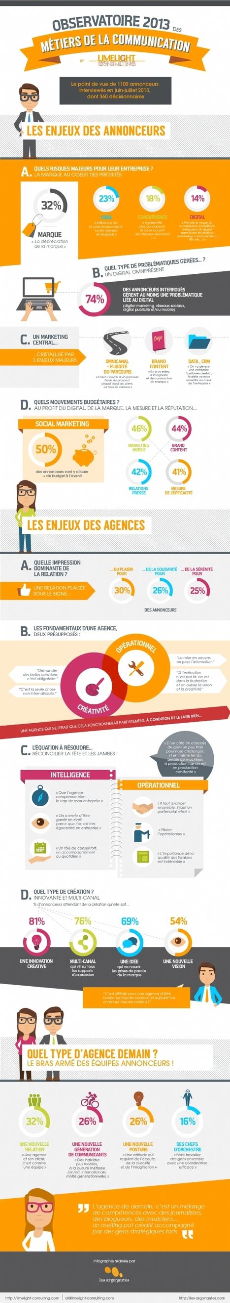Infographie | L'omnicanal et la créativité : deux enjeux forts pour les annonceurs et les agences | Digital & Strategy | Scoop.it