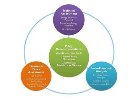 Sustainable Energy Roadmaps | Worldwatch Institute | The Next Edge | Scoop.it