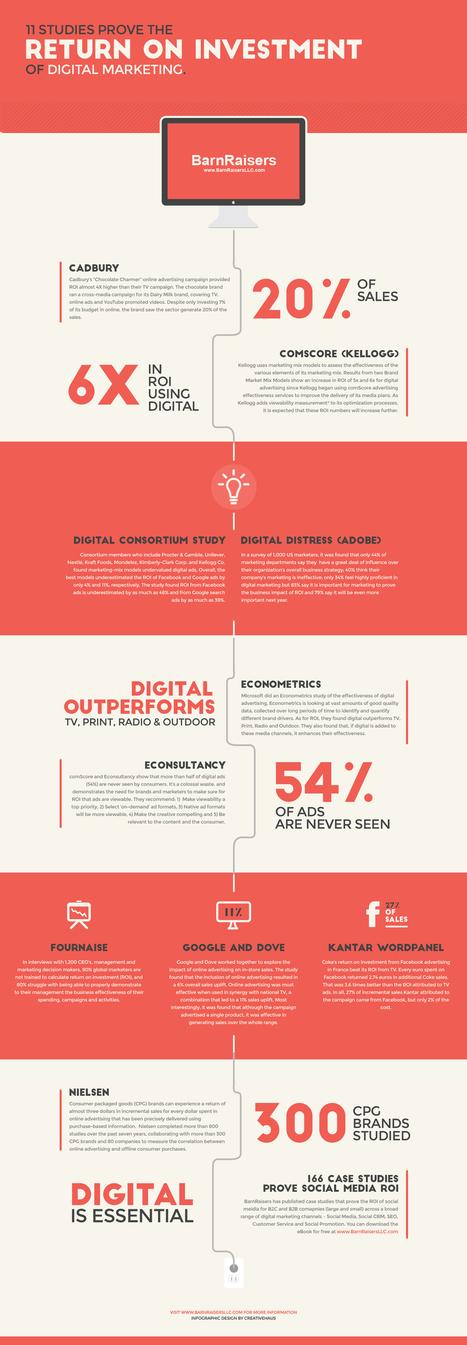 6 more studies prove Digital Marketing ROI | | Integrated Brand Communications | Scoop.it