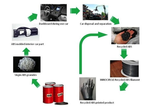 InnoCirlce Recycled 3D Printing Filaments - 3D Printing Industry   e-merging Knowledge   Scoop.it