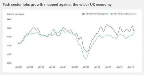 Job growth in UK technology sector storms ahead, says report | Amoria Bond:  Consultants in Recruitment | Scoop.it