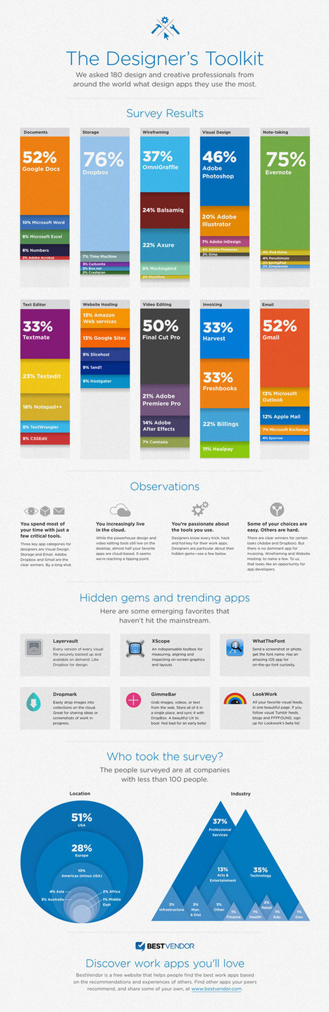 The Most Popular Design Tools Infographics | Les infographies ! | Scoop.it