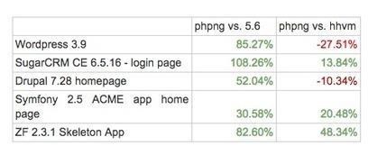 PHP 7 arrive et c'est une bombe - Le Monde Informatique | TechRevolutions | Scoop.it