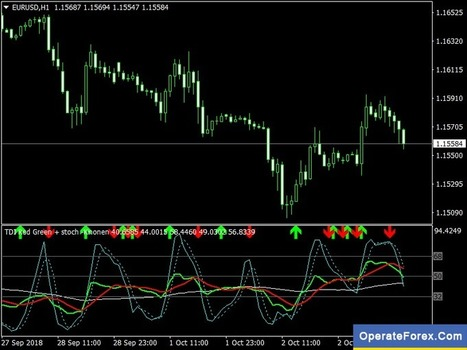 Download Forex DC Contrarian Strategy Trading S