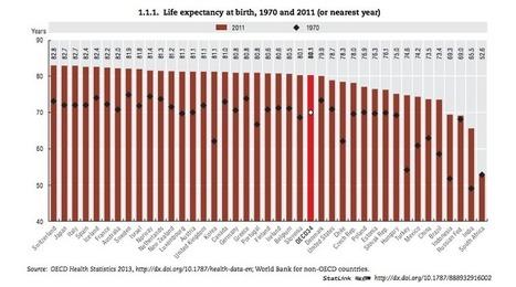 The US ranks 26th for life expectancy, right behind Slovenia - Washington Post (blog) | LibertyE Global Renaissance | Scoop.it