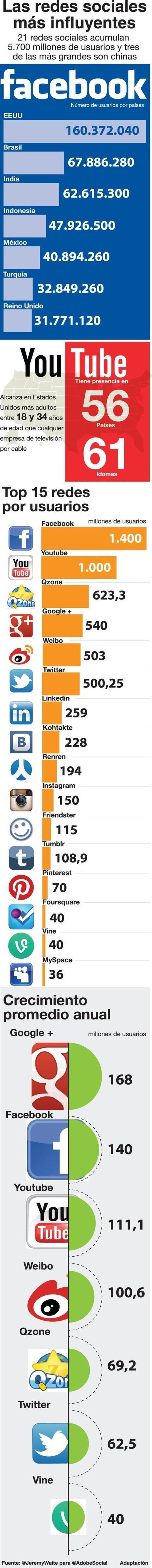 Las Redes Sociales más importantes #infografia #infographic #socialmedia | NUEVAS TECNOLOGÍAS Y EDUCACIÓN - METODOLOGÍA Y PRÁCTICA | Scoop.it