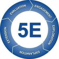 Enhancing Education: The 5 E's: instructional model based on constructivism: Engage, Explore, Explain, Elaborate, and Evaluate.   E-Moderation: aktives Online-lernen mit E-tivities   Scoop.it